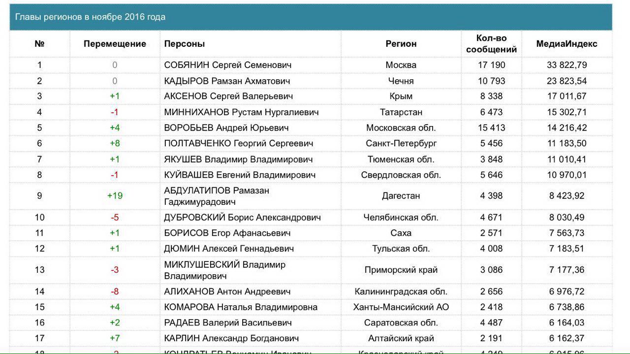 Рамазан Абдулатипов вошел втоп-10 медиарейтинга глав субъектовРФ